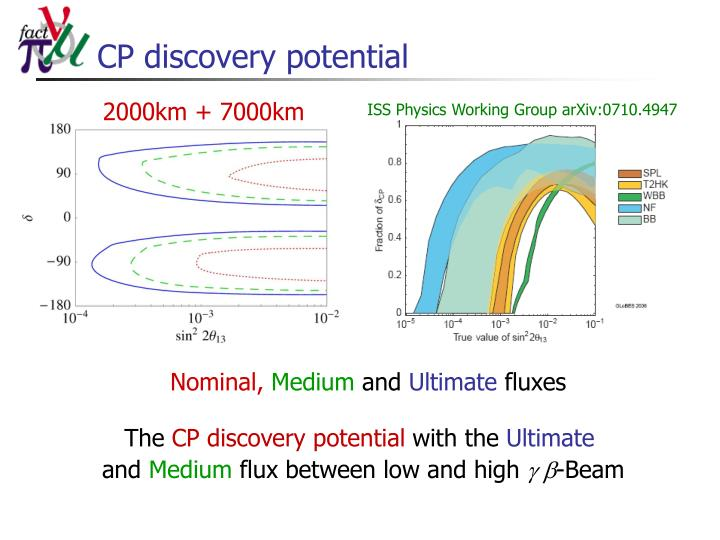 CP discovery potential