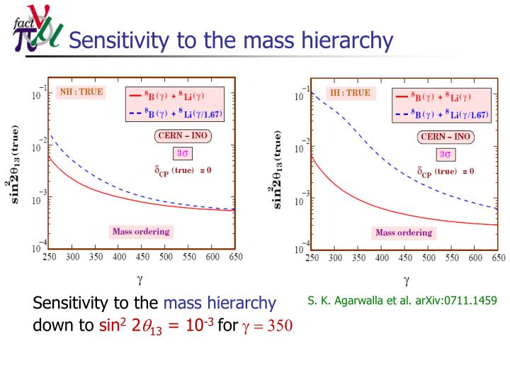 Sensitivity to the mass hierarchy