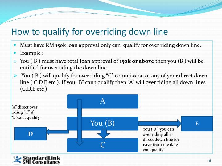 How to qualify for overriding down line