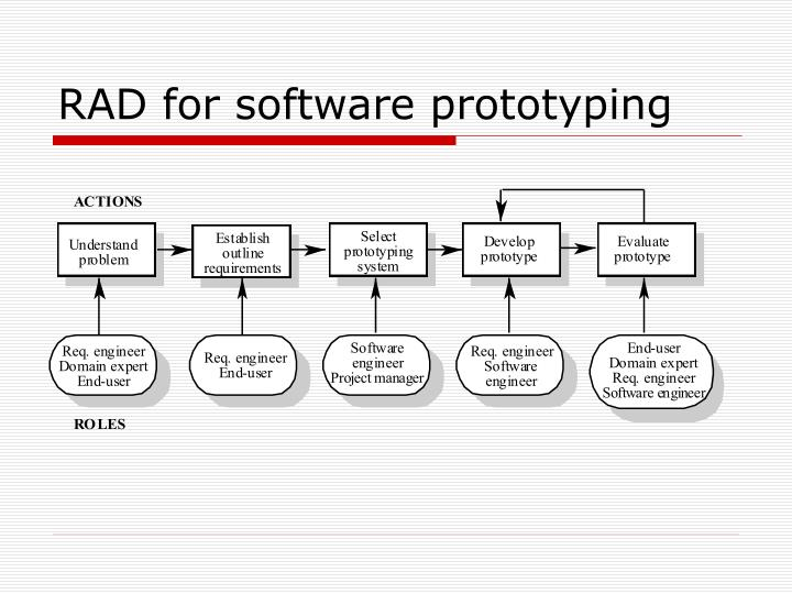 RAD for software prototyping