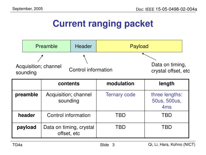 Current ranging packet