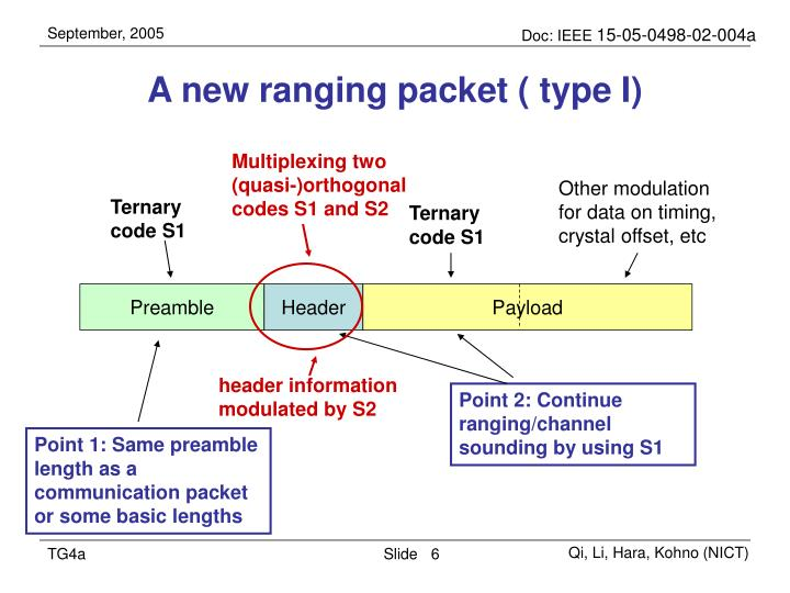 A new ranging packet ( type I)