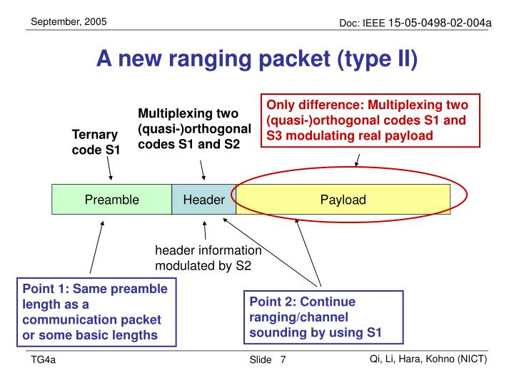 A new ranging packet (type II)