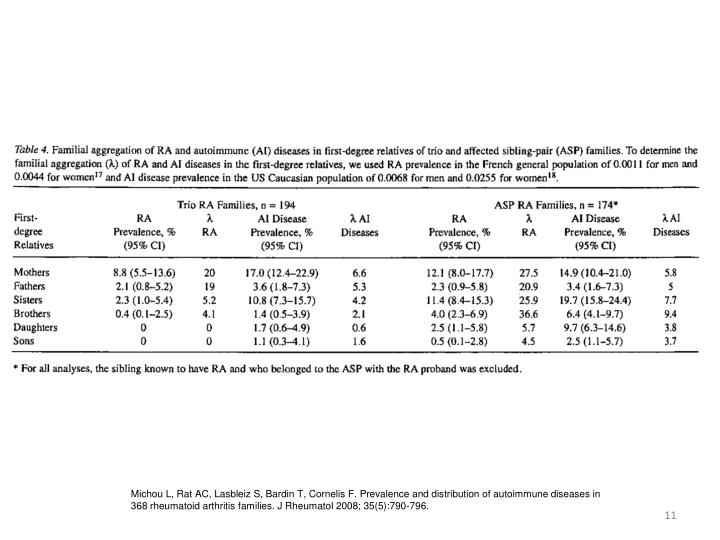 Michou L, Rat AC, Lasbleiz S, Bardin T, Cornelis F. Prevalence and distribution of autoimmune diseases in 368 rheumatoid arthritis families. J Rheumatol 2008; 35(5):790-796.