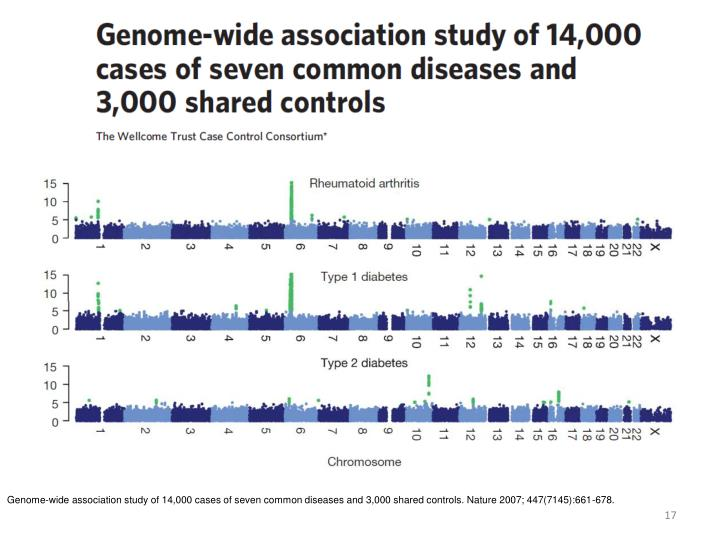 Genome-wide association study of 14,000 cases of seven common diseases and 3,000 shared controls. Nature 2007; 447(7145):661-678.