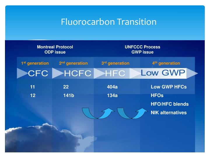 Fluorocarbon Transition
