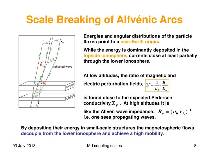 Scale Breaking of Alfv