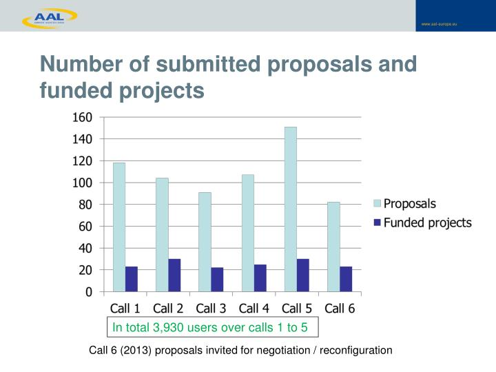 Number of submitted proposals and funded projects