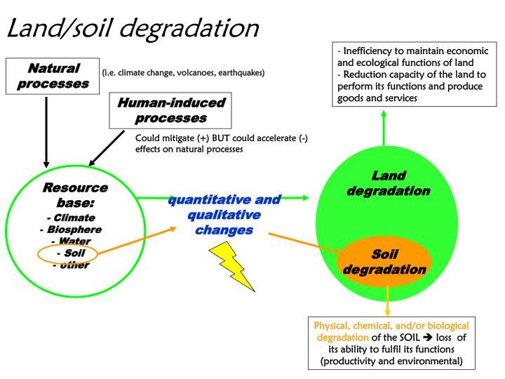 Land soil degradation