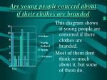 are young people concerd about if their clothes are branded