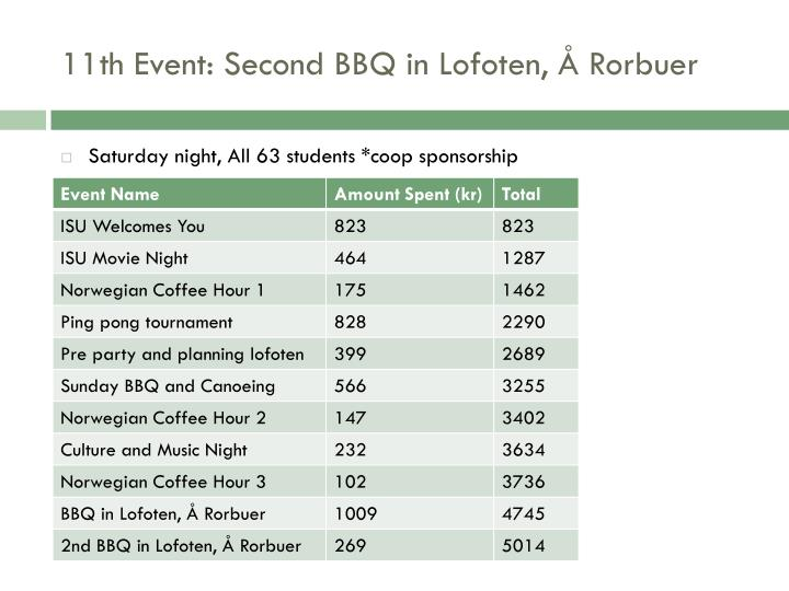11th Event: Second BBQ in Lofoten, Å Rorbuer