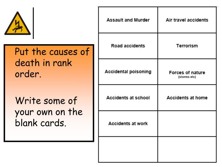 Put the causes of death in rank order.