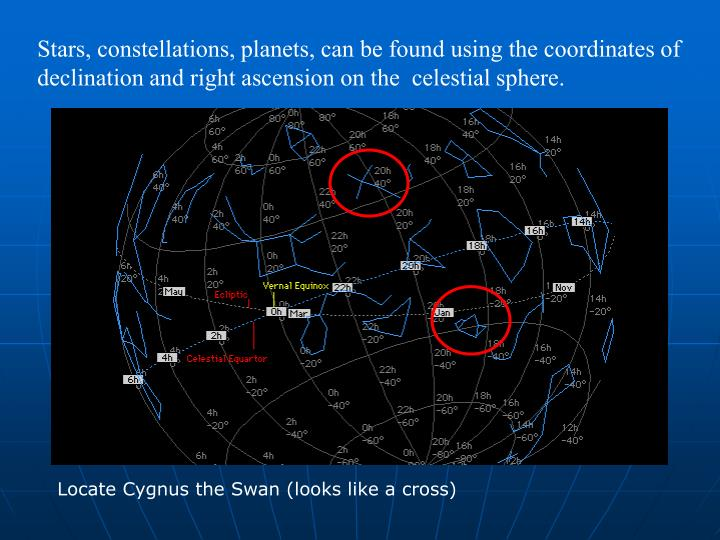 Stars, constellations, planets, can be found using the coordinates of