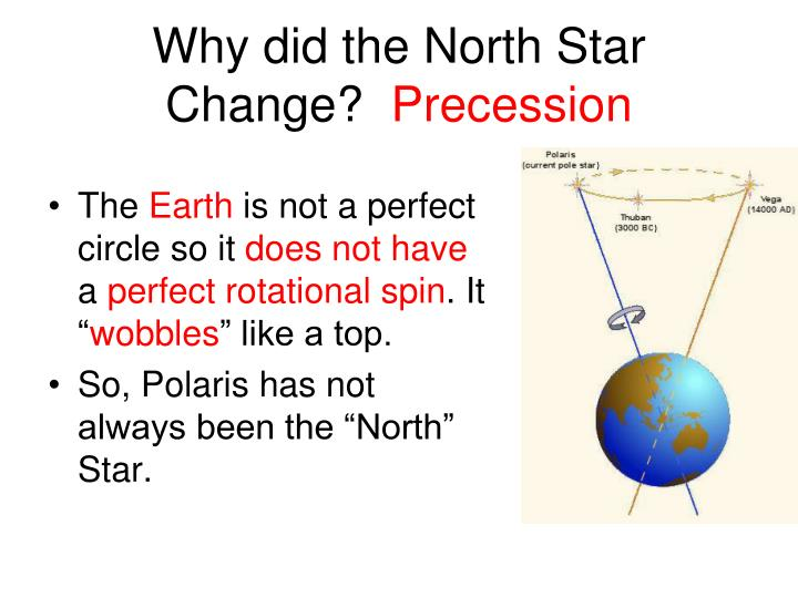 Why did the North Star Change?
