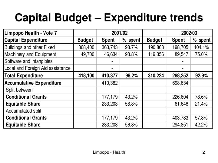 Capital budget expenditure trends