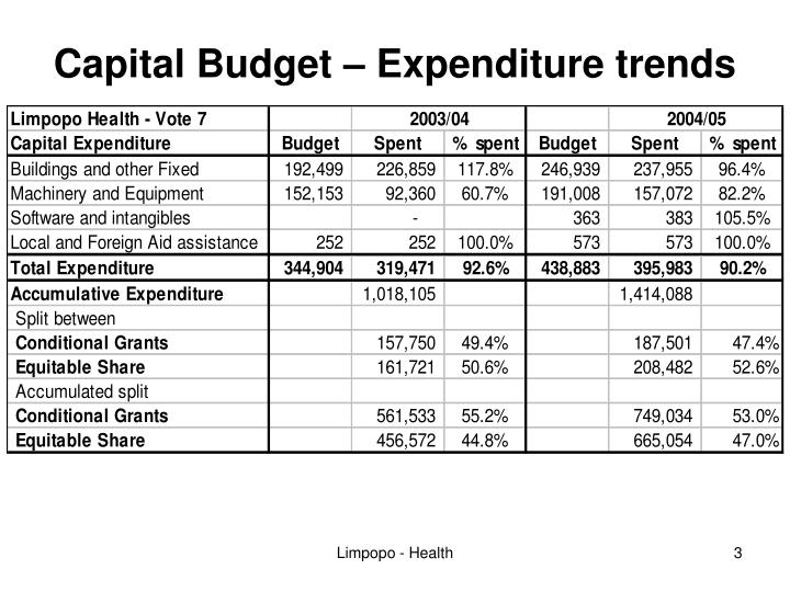 Capital budget expenditure trends1