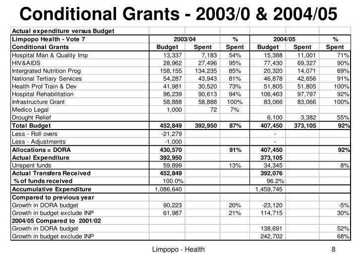 Conditional Grants - 2003/0 & 2004/05