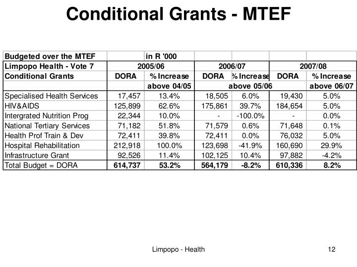 Conditional Grants - MTEF