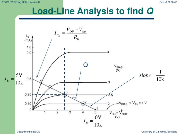 Load-Line Analysis to find