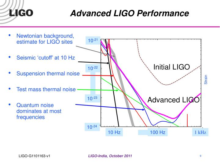 Advanced LIGO Performance