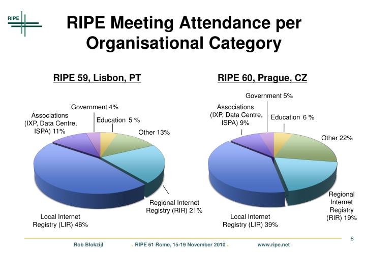 RIPE Meeting Attendance per