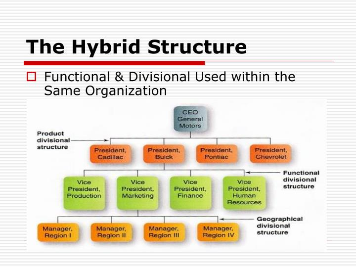 The Hybrid Structure