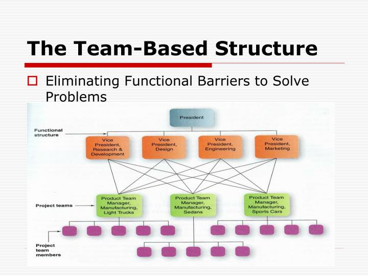The Team-Based Structure