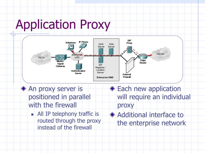 An proxy server is positioned in parallel with the firewall