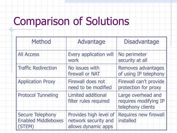 Comparison of Solutions