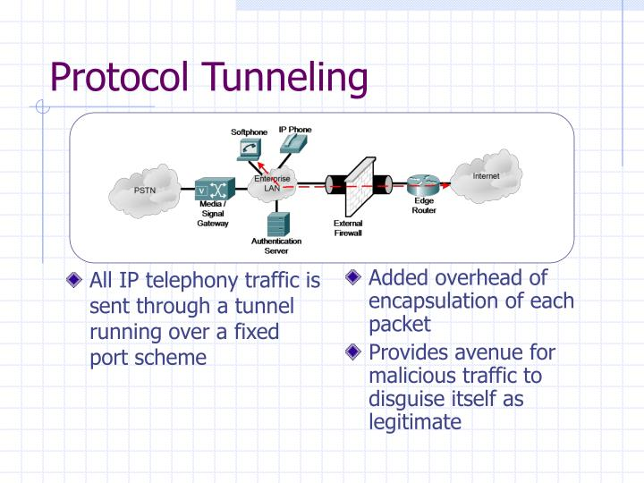 All IP telephony traffic is sent through a tunnel running over a fixed port scheme