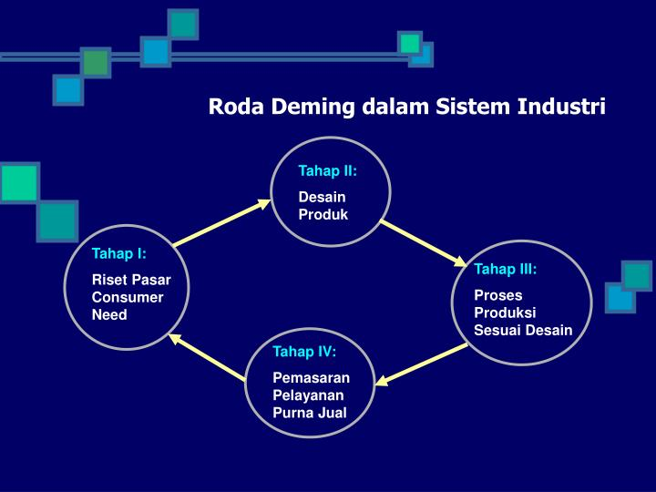 Roda Deming dalam Sistem Industri