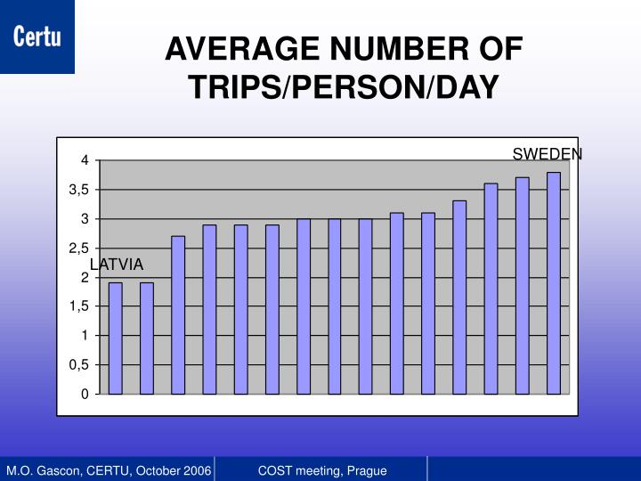 AVERAGE NUMBER OF TRIPS/PERSON/DAY