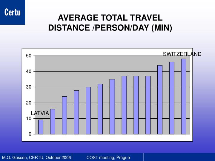 AVERAGE TOTAL TRAVEL DISTANCE /PERSON/DAY (MIN)