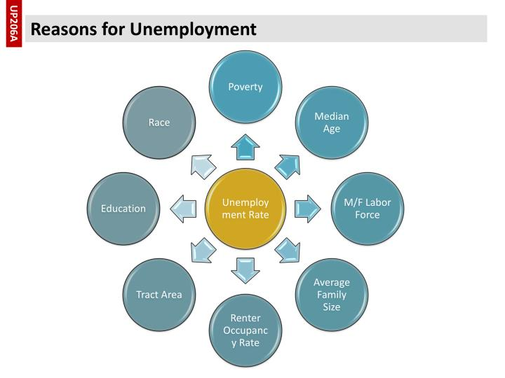 an analysis of the root causes of californias unemployment crisis The prime cause of the financial crisis was a buildup of private debt encouraged by the tax code and the federal reserve  responsible for analysis and valuation of investment opportunities for.