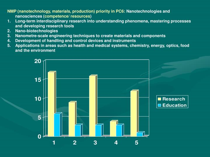 NMP (nanotechnology, materials, production) priority in PC6:
