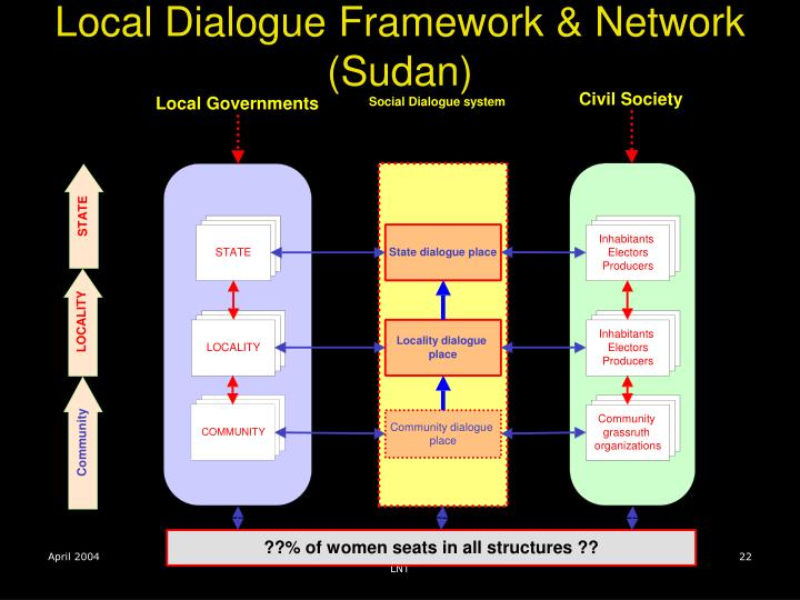 Local Dialogue