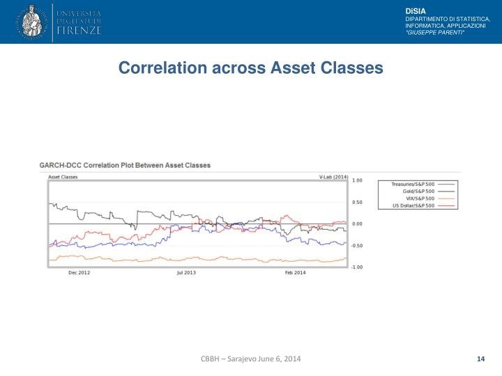 Correlation across Asset Classes