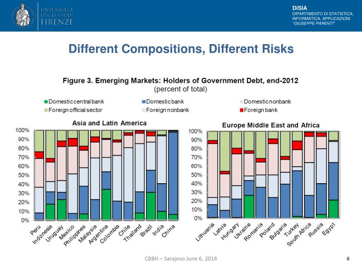 Different Compositions, Different Risks