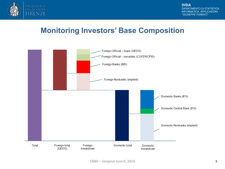 Monitoring Investors' Base Composition