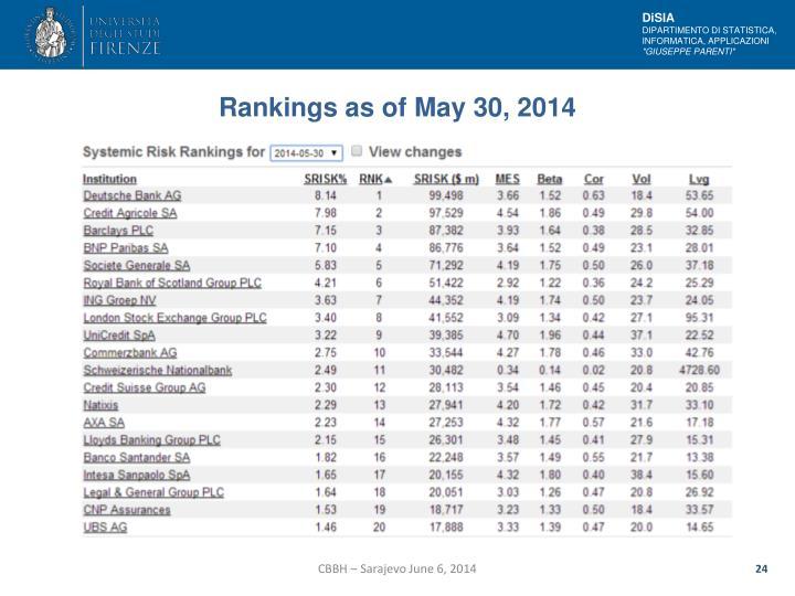 Rankings as of May 30, 2014