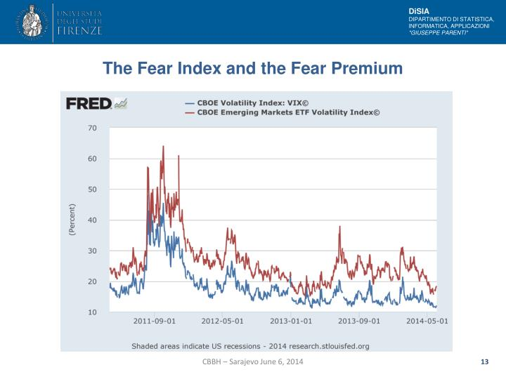 The Fear Index and the Fear Premium