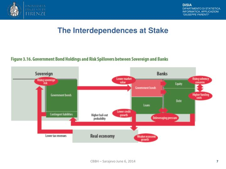 The Interdependences at Stake