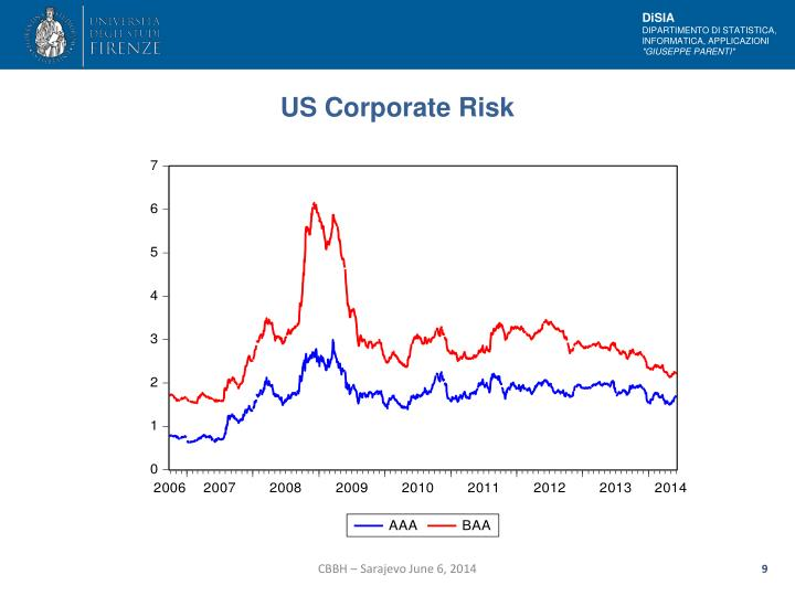 US Corporate Risk
