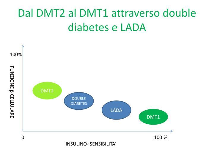 Dal DMT2 al