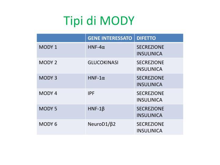 Tipi di MODY