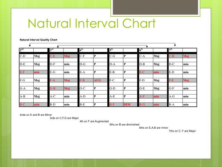 Natural Interval Chart