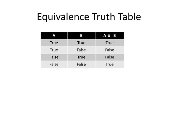 Equivalence Truth Table