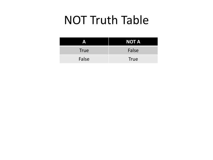 NOT Truth Table