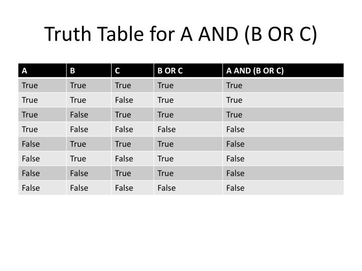 Truth Table for A AND (B OR C)