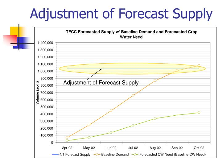 Adjustment of forecast supply